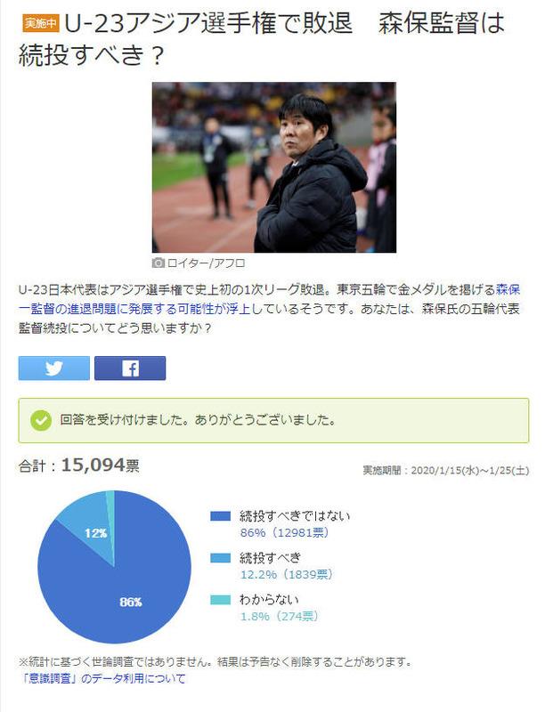 ◆悲報◆森保一日本代表監督、不信任86%!四面楚歌ですでに死に体