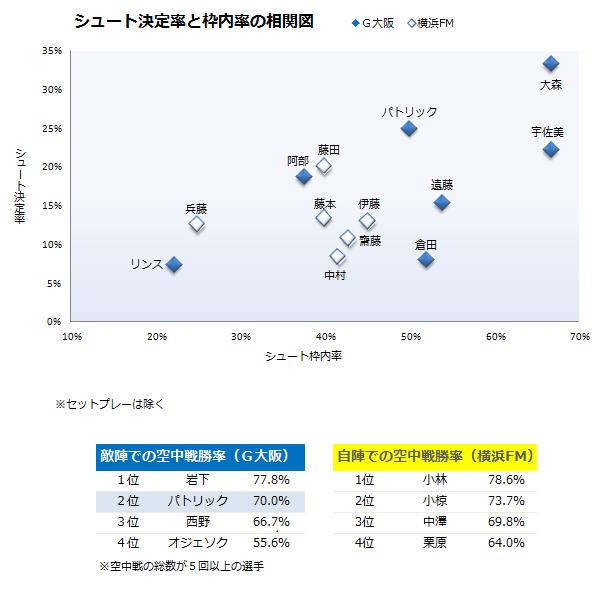 ◆J小ネタ◆宇佐美貴史のシュート枠内率と決定率と得点率が半端ない?