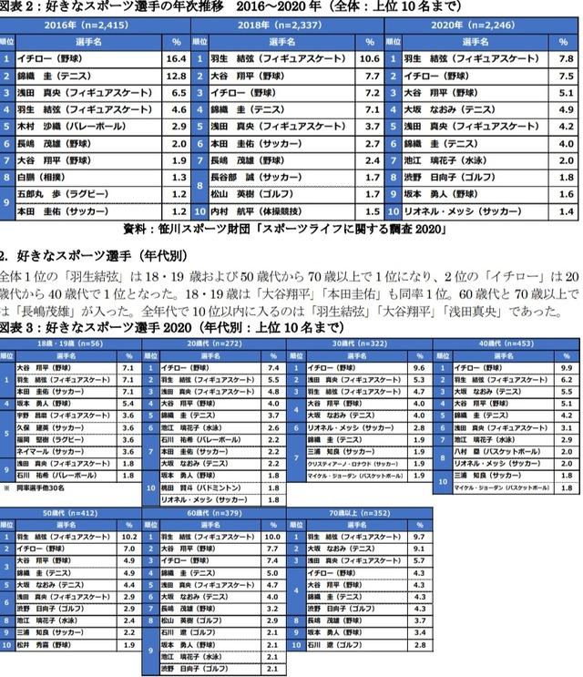 ◆ランキング◆10代が好きなスポーツ選手ランキングでケイスケ・ホンダがくんさん抑えて1位で草