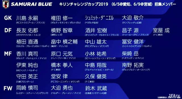 ◆代表速報◆キリンC杯日本代表メンバー27名発表!久保建英、大迫敬介初招集!岡崎、川島復帰!