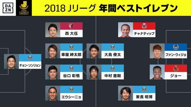 ◆J速報◆JアウォーズJ1ベスト11発表!優勝川崎Fから最多7名選出!札幌チャナティップ初選出!2トップはファンとジョー