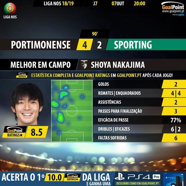 ◆朗報◆中島翔哉、ポルトガルBIG3スポルティング戦で2G2Aと全得点に絡み完全無双状態!