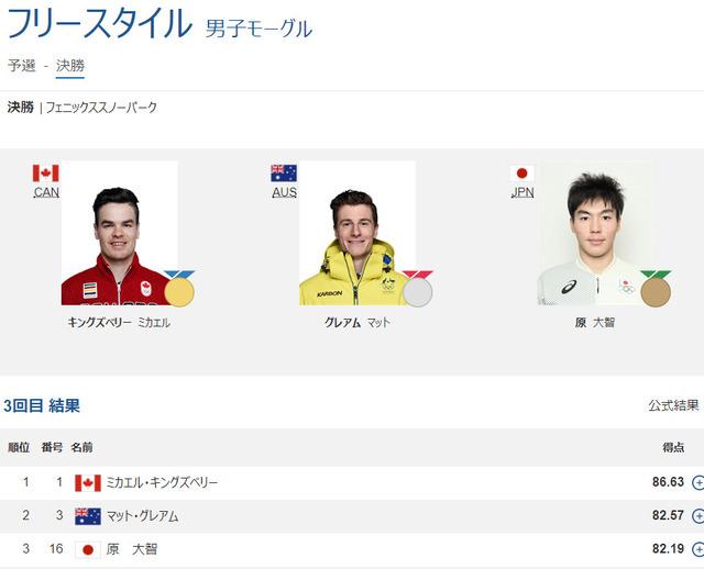 ◆朗報◆平昌五輪 男子モーグル 原大智 銅メダル獲得!!日本今五輪メダル第1号!(動画)