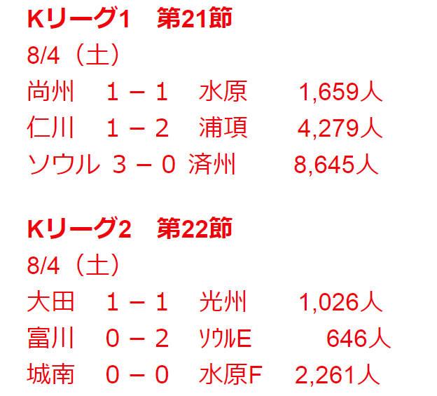 ◆悲報◆Kリーグ風前の灯、頼みの綱FCソウルも1万人割れ