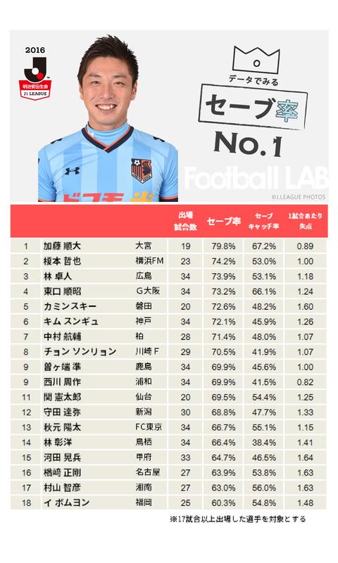 ◆Jリーグ◆最近韓国人GKを大量に仕入れているがデータ的に言うと大したことないと話題に!