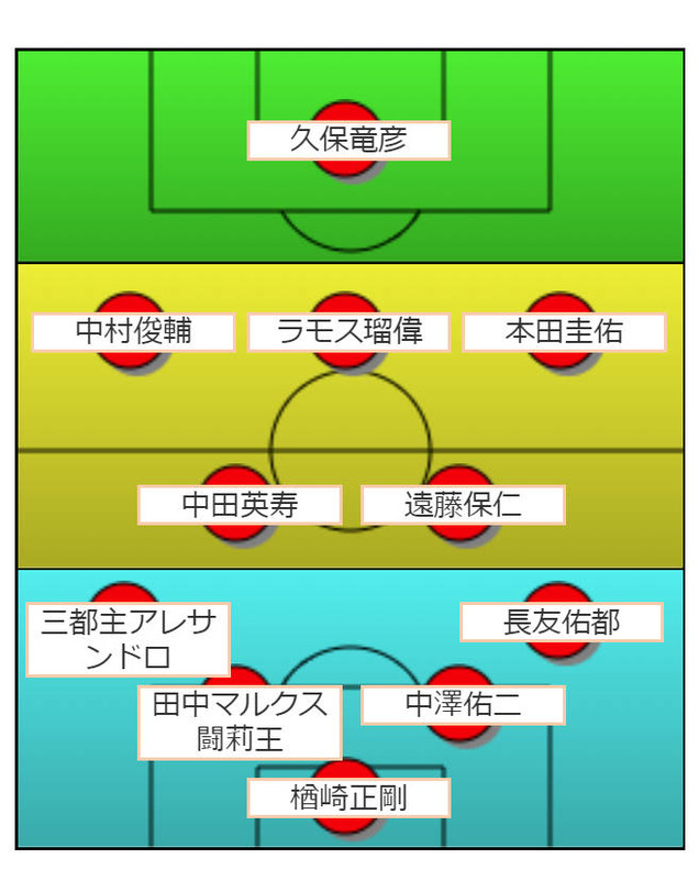 ◆日本代表◆田中マルクス闘莉王が選ぶ日本代表「歴代最強ベスト11」選出!エゴ強そうな選手集結!