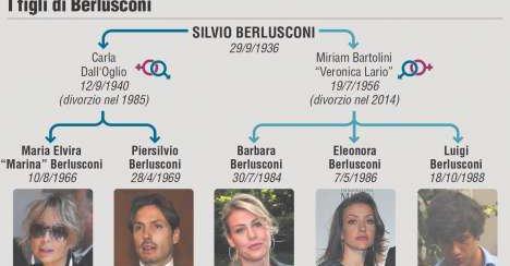 ◆セリエA◆ACミラン ベルルスコーニ会長の子供は5人で異母兄弟