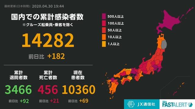 ◆朗報◆日本の新たな感染者182人、前週比254人減 死者21人