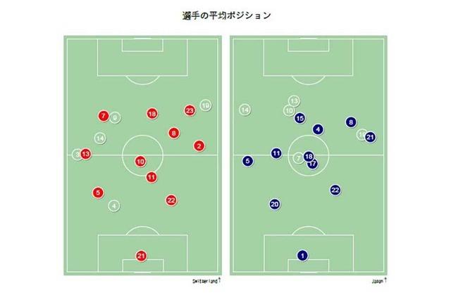 ◆日本代表◆「先発・宇佐美」は妥当か? 浮かび上がる原口との違い、データが物語る貢献度の低さ