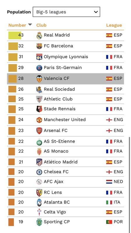 ◆育成◆5大リーグで活躍する選手育成人数ランキング…レアル・マドリー43人で1位、2位は32人のバルセロナ…バイエルンはランク外