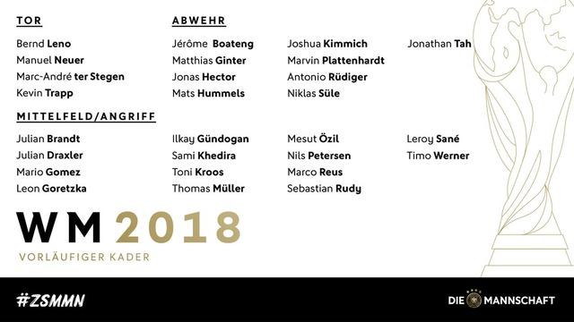 ◆ロシアW杯◆前回王者ドイツ、ロシアW杯へ予備登録メンバー27名発表…ロイス選出、負傷明けのノイアーも、前回決勝ゴールのゲッツェは選外