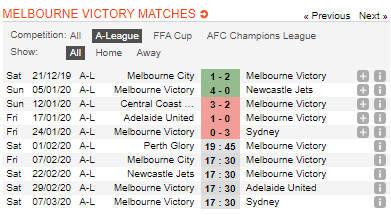 ◆悲報◆鹿島が負けたメルボルン・ヴィクトリーはAリーグ3連敗中で11チーム中8位の雑魚だった