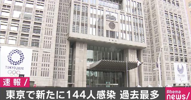 ◆速報◆東京都内の新たな新型コロナ感染者数は144人!過去最多一人だけ更新