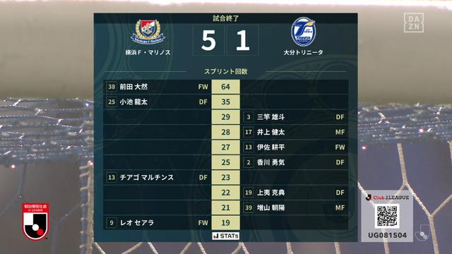 ◆驚愕◆横浜FMの五輪代表FW前田大然、大分戦でスプリント64回!新記録を打ち立てる!なおハットトリックもした模様
