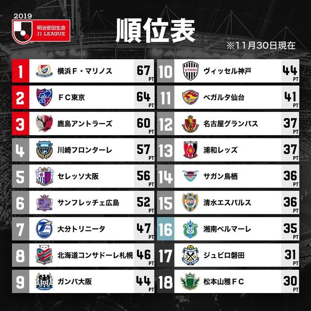 ◆J1◆33節 残留争い、磐田誤審ゴールで勝利も降格決定、湘南久々の勝利、松本がG大阪に大敗で降格決定、鳥栖は札幌に敗れPO行きの可能性