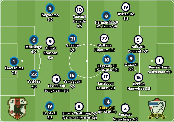 ◆W杯予選◆タイ戦ブラジル人記者採点最高点久保8.0、次点川島7.5、最低点山口5.5