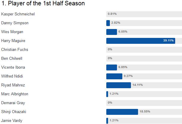 ◆朗報◆岡崎慎司、レスター現地ホーラムの前半戦MVP投票2位!1位マグワイア3位マレズ