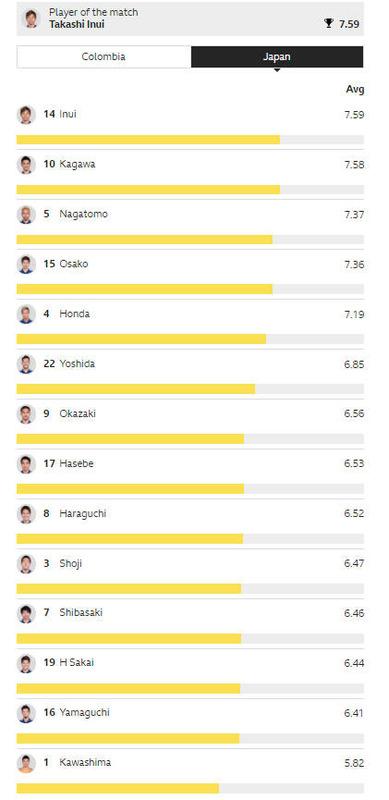◆日本代表◆コロンビア戦BBCユーザー採点、最高点乾貴士7.59、次点香川真司7.58、最低点川島永嗣5.83