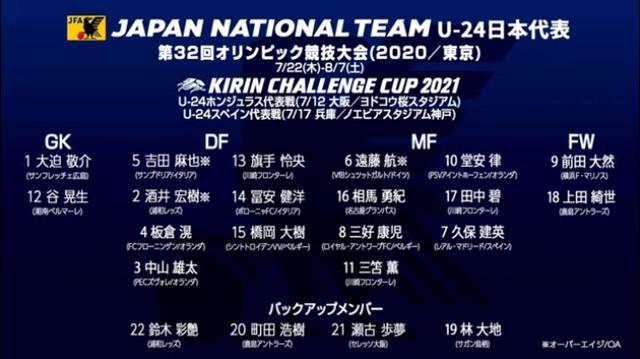 ◆東京五輪◆五輪代表18名発表!まさかのサプライズなし!OA3名、堂安、久保ら順当に選出