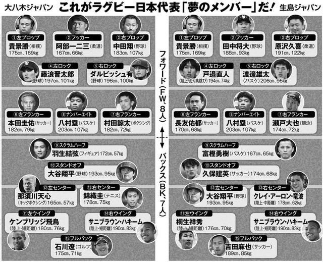 ◆画像◆くんさんの貞操が心配です?ラグビー日本代表「夢のメンバー」に本田・長友・久保タケ・吉田
