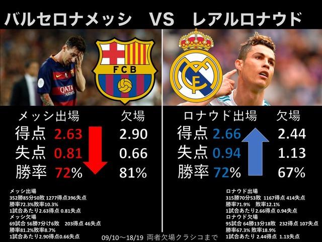 ◆悲報◆バルセロナ、メッシ不在のほうが強い説急浮上 メッシアリ平均勝ち点2.63がメッシなしだと2.90