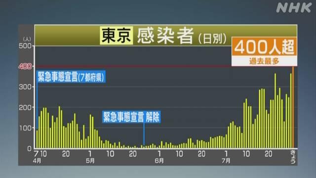 ◆速報◆東京都の新たなコロナ感染者400人超!初の400人台
