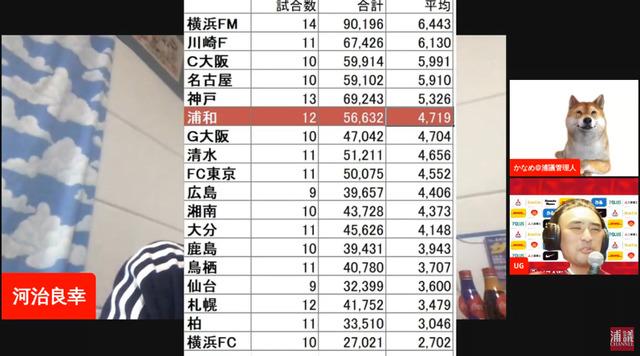◆悲報◆JリーグNO1を誇った浦和の集客力…凋落…人数制限緩和後も戻らずリーグ6位に沈む
