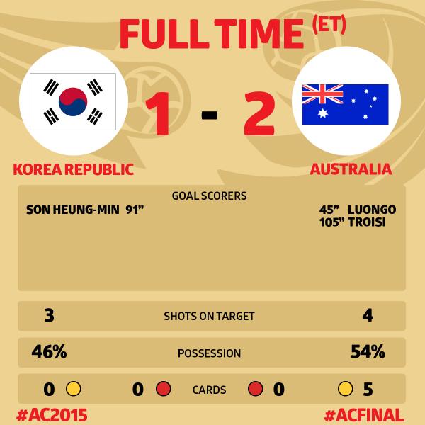 ◆アジア杯◆決勝 韓国×豪州 土壇場で韓国が追いつくも延長前半トロイージの一撃で豪州が初のアジアチャンピオン!