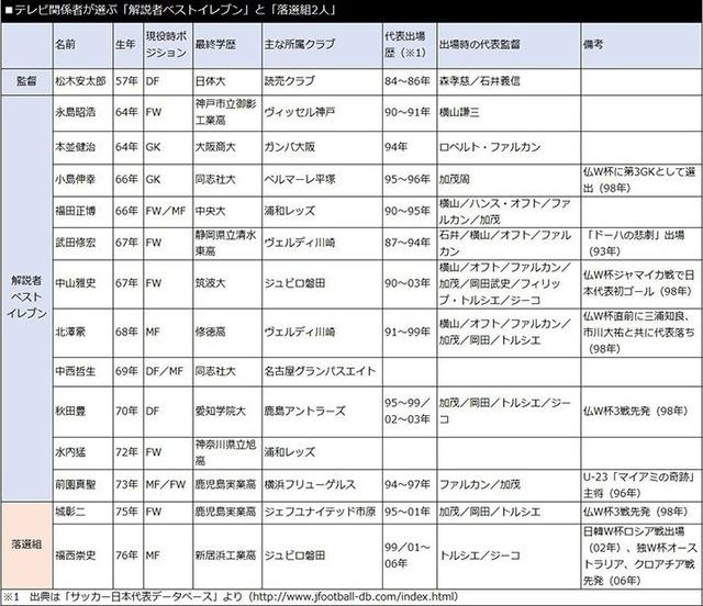 ◆悲報◆テレビマンが選ぶW杯「解説者ベスト11」 なぜか「秋田豊」の人気が急上昇