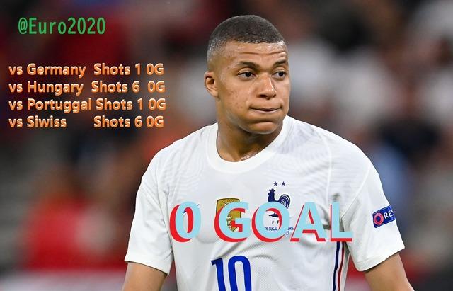 ◆悲報◆PSGの仏代表FWキリアン・エンバペ、EURO2020で4試合フル出場シュート14本0ゴール+PK戦5人目で失敗