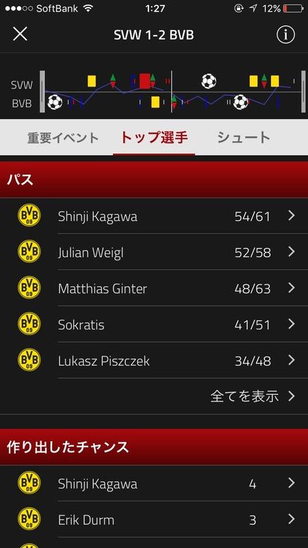 ◆ブンデス◆香川真司ブレーメン戦後半久しぶりの好プレー、決定的スルーパスも出し、パス本数もチーム1