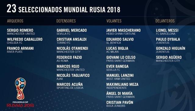 ◆ロシアW杯◆アルゼンチン代表最終23名発表!メッシ、ディ・マリア、アグエロなど選出、イカルディは落選