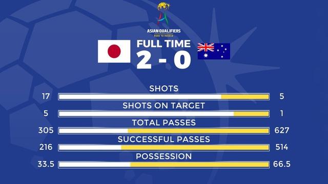 ◆W杯予選◆日本×豪州 驚きのスタッツ 支配率33%×67%、シュート数17×5