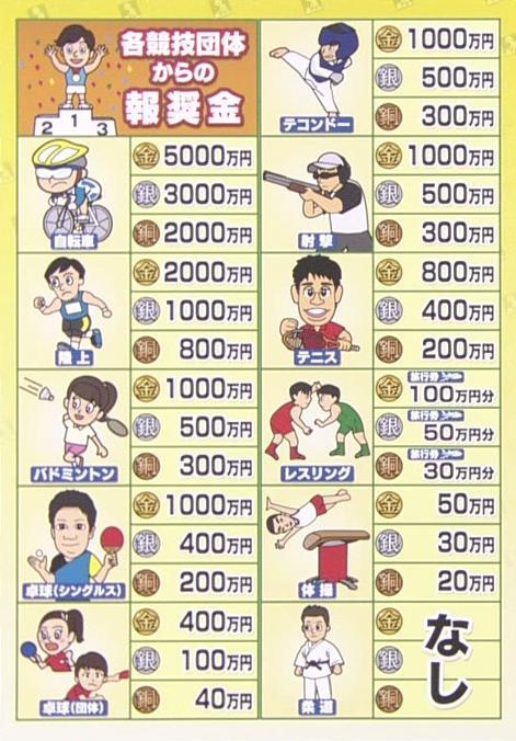 ◆リオ五輪◆各競技日本代表のメダル獲得報奨金の格差が凄いと話題に!