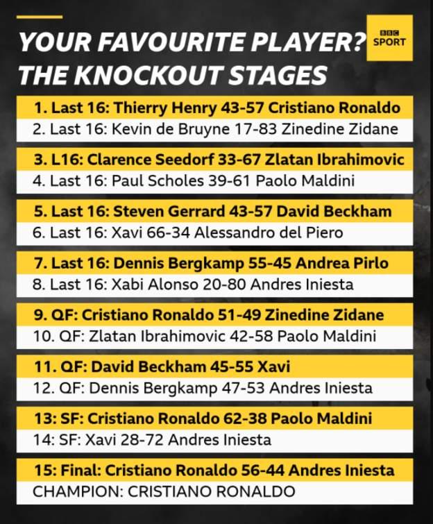 ◆ランキング◆EUROでプレーした歴代選手人気NO1にクリスティアーノ・ロナウド