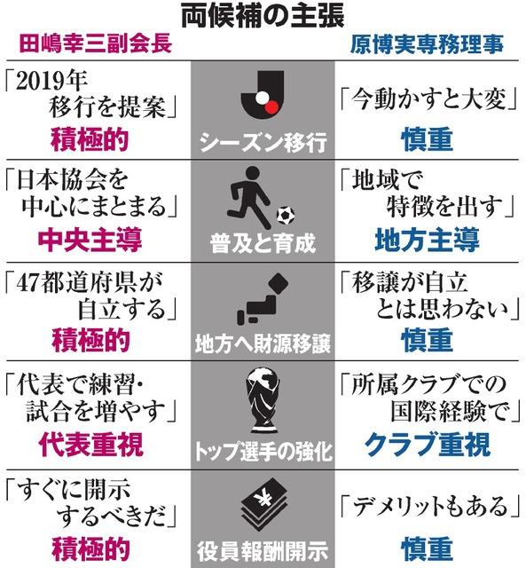 ◆Jリーグ◆田嶋幸三JFA会長、三度のメシより秋春制、再びシーズン移行を訴える(´・ω・`)