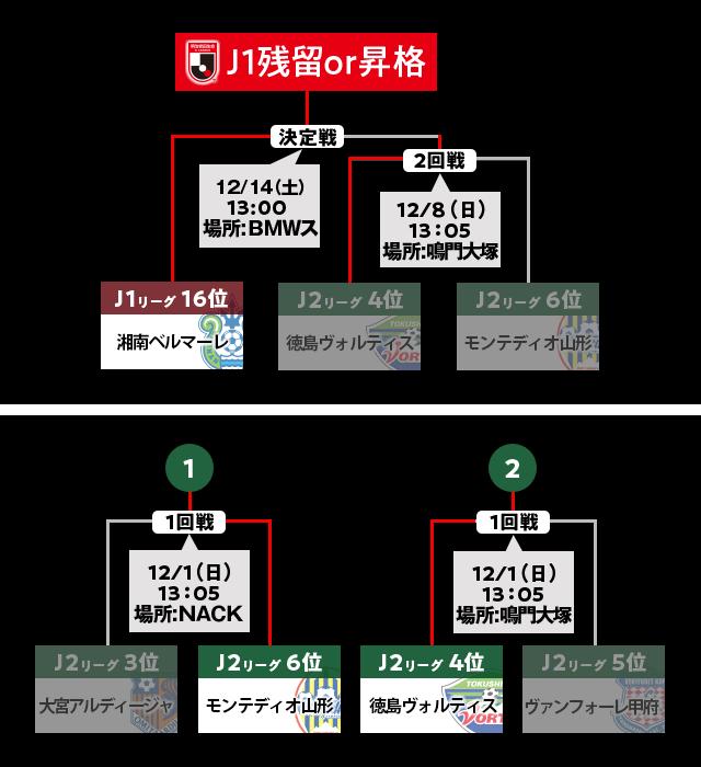 ◆J1参入PO◆徳島リカロド監督の不満で問題顕在化したPO決勝のレギュレーション来シーズン再考へ…J公式は調整中と発表