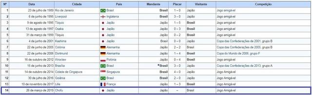 ◆日本代表◆来年3月ブラジル代表と日本で対戦との噂浮上!
