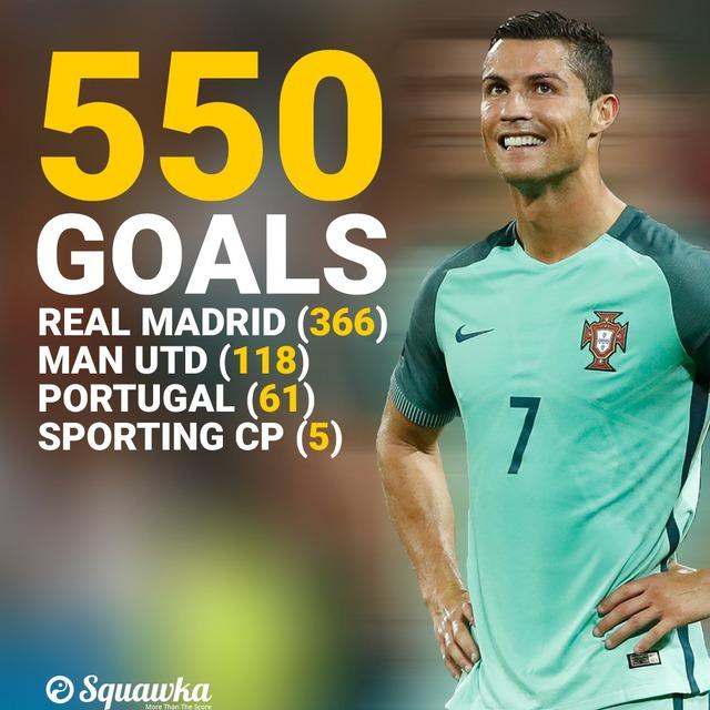 ◆記録◆クリスティアーノ・ロナウド 古巣スポルティング戦のFKゴールでキャリア550ゴール達成!