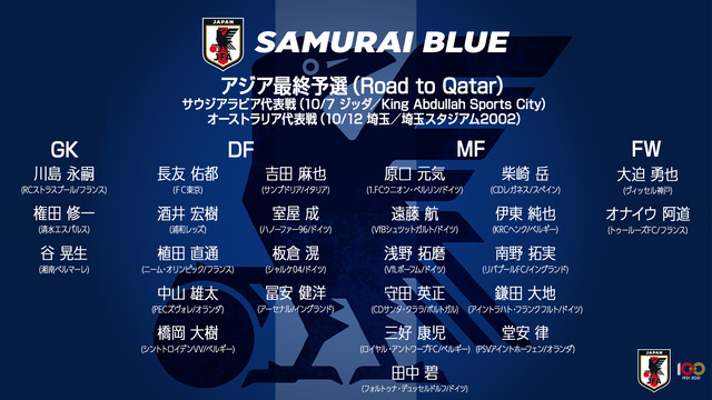 ◆日本代表◆W杯最終予選10月2戦のメンバー25人発表!田中碧・三好・橋岡ら最終予選初招集