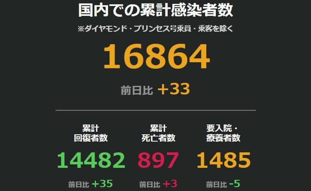 ◆速報◆日本の新たな感染者33人、前週比8人減、北九州小学校でクラスター発生