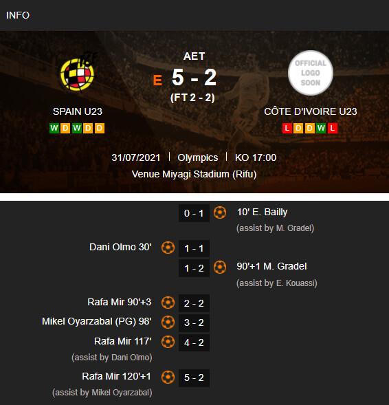 ◆東京五輪◆スペインが延長戦の末に5-2で激闘を制しベスト4進出!日本と準決勝で激突!