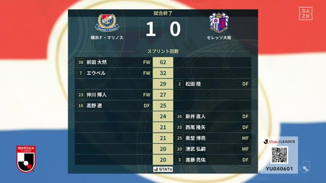 ◆J小ネタ◆C大阪戦驚異のスプリント62回を叩き出した前田大然さんの無人のゴールへのシュートを御覧ください(´・ω・`)