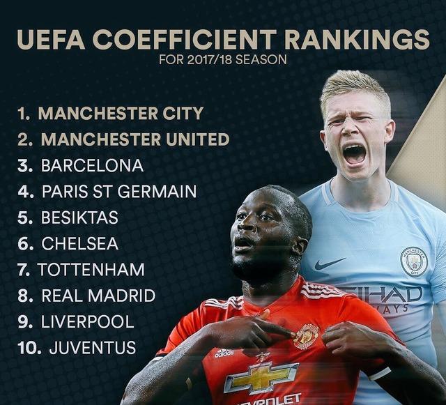 ◆UEFA◆プレミアの復権!?17/18シーズンクラブ別UEFA係数獲得ランキングベスト10にプレミアの5チームがランクイン