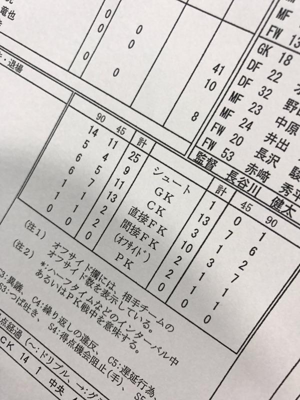 ◆Jリーグ◆G大阪長谷川健太監督のコメントがもう完全に他人事だと話題に!「」