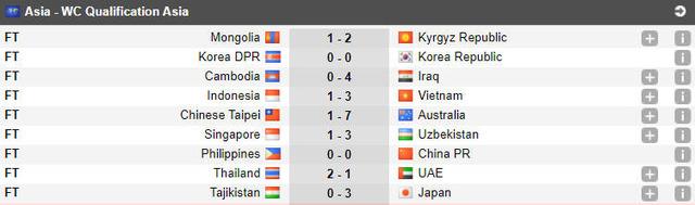 ◆悲報◆W杯アジア2次予選 中国、韓国格下相手にやらかす…(´・ω・`)