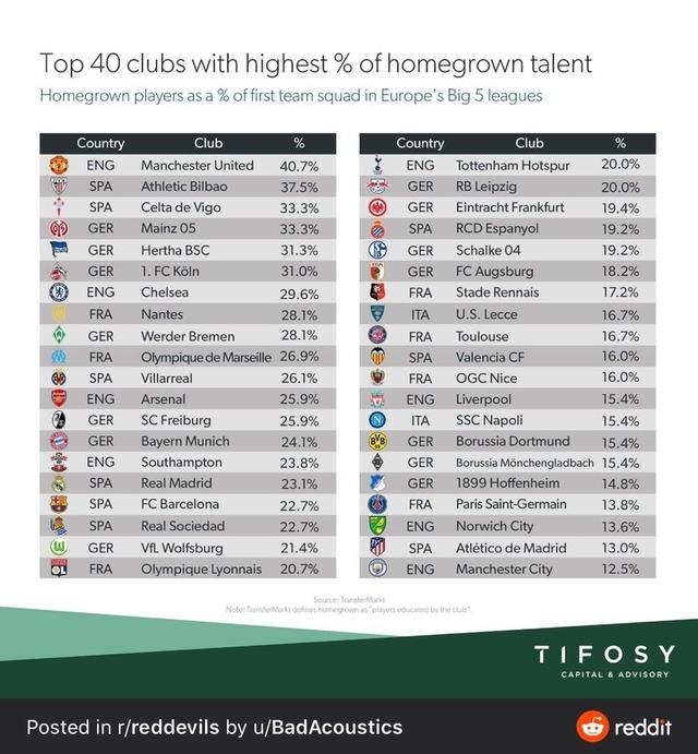 ◆五大リーグ◆欧州5大リーグのホームグロウン選手比率ランキング、マンUがビルバオを抑えてNO1!唯一の40%超え