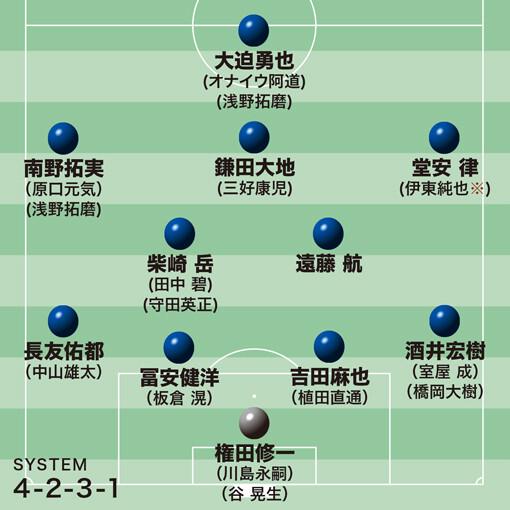 ◆日本代表◆森保ジャパン最新序列、久保ら不在の中盤2列目はどうなる?左SBは長友か中山か