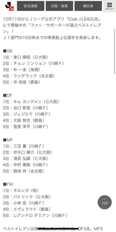 ◆悲報◆ガンバサポさんJ1ベスイレ投票頑張ったのに優秀選手選出二人だけ…川崎F最多13人神戸14位なのに3人