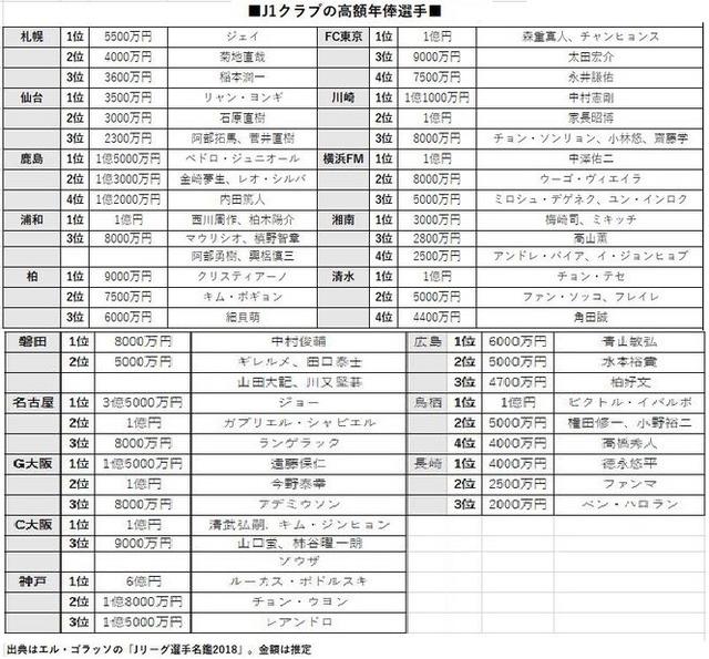 ◆Jリーグ◆J1チーム別最高年俸選手、神戸とFC東京の韓国人選手が高すぎると話題に!